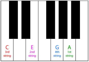 ukulele-tuning-piano