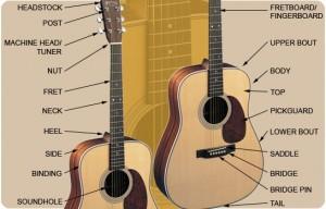 Cau-tao-dan-guitar