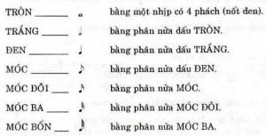 cac-not-nhac