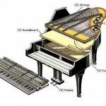 Cấu trúc của đàn Upright Piano