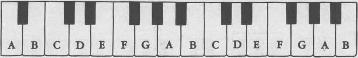 Phím đàn Piano