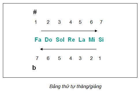 Thu-tu-thang-giang